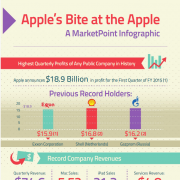 Apple Infographic