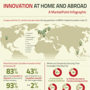 Innovation Infographic