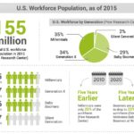 Snippet from Managing Generations in the Workplace Infographic
